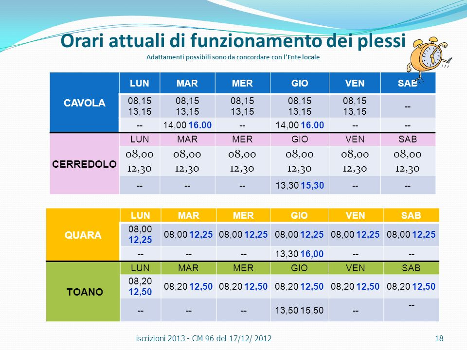 Orari attuali di funzionamento dei plessi Adattamenti possibili sono da concordare con lEnte locale iscrizioni 2013 - CM 96 del 17/12/ 201218 CAVOLA L