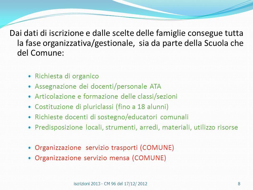 ISCRIZIONI ALLA SCUOLA PRIMARIA iscrizioni 2013 - CM 96 del 17/12/ 20129