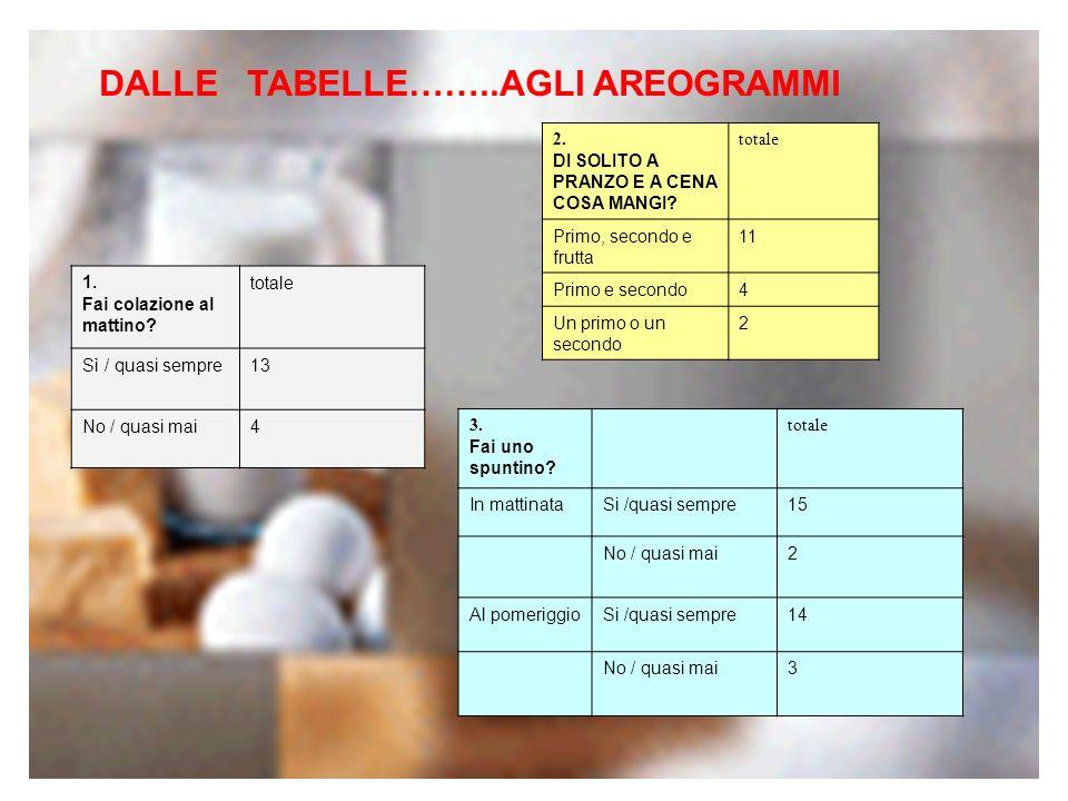 6.CONSIDERARE BASE DELLA PRIMA COLAZIONE IL LATTE, PREZIOSA FONTE DI PROTEINE E DI CALCIO.