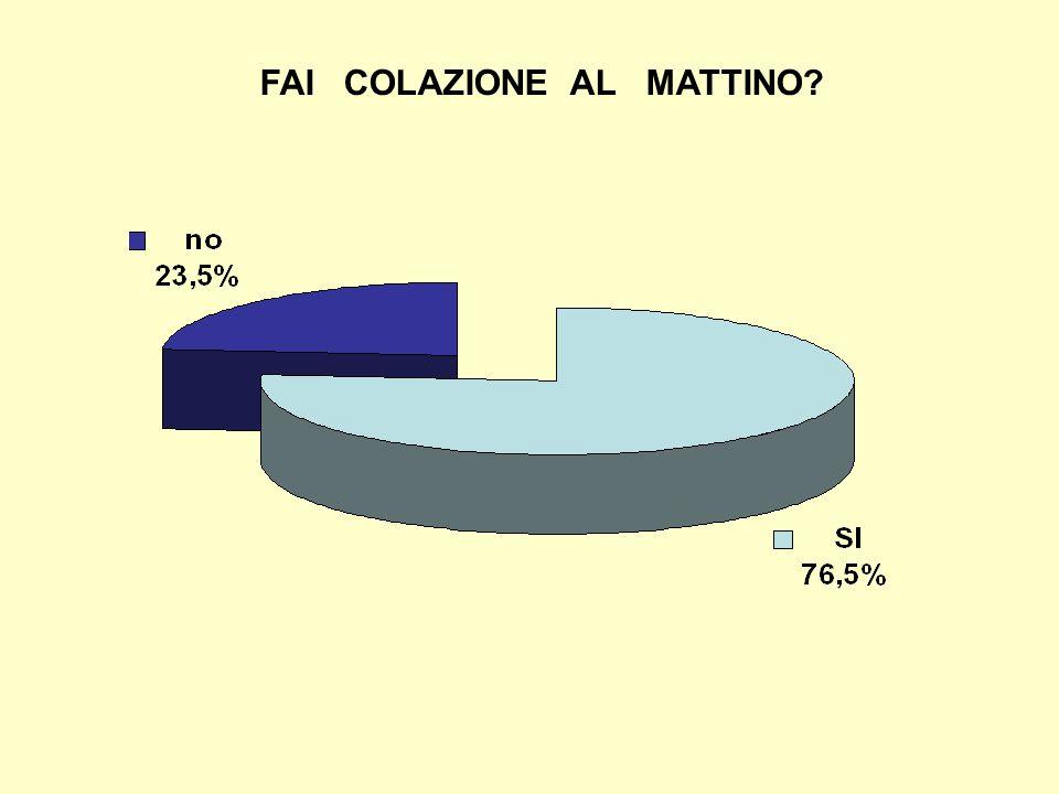 FAI COLAZIONE AL MATTINO?