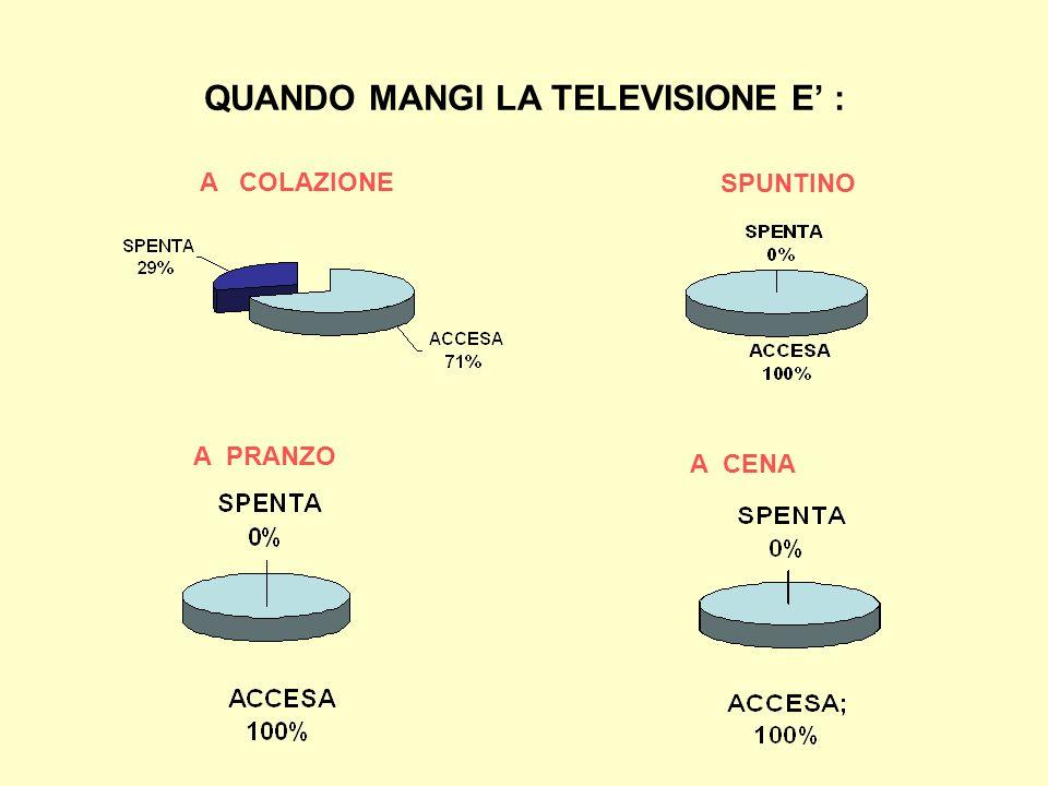 QUANDO MANGI LA TELEVISIONE E : A COLAZIONE A PRANZO A CENA SPUNTINO