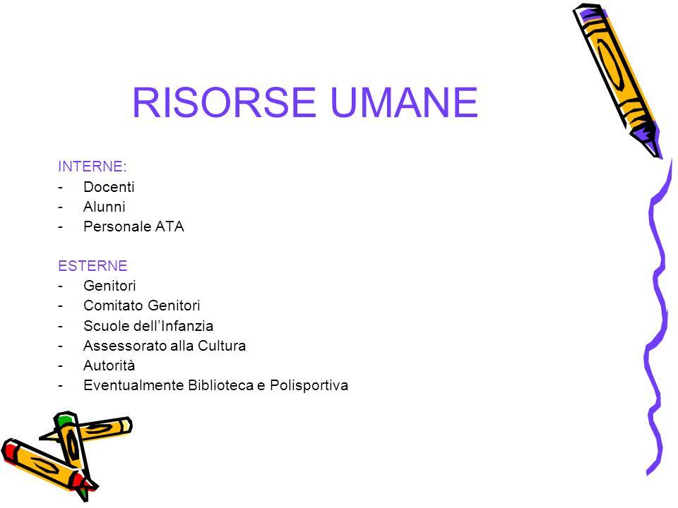 RISORSE UMANE INTERNE: -Docenti -Alunni -Personale ATA ESTERNE -Genitori -Comitato Genitori -Scuole dellInfanzia -Assessorato alla Cultura -Autorità -