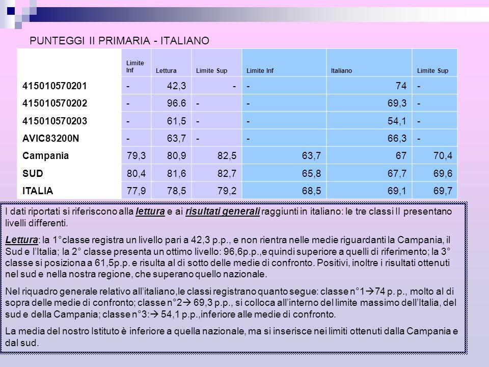 PUNTEGGI II PRIMARIA - ITALIANO Limite infeTesto narrativoLimite SupLimite InfEsercizi linguistici Limite Sup 415010570201 - 77,7 - -70,7 - 415010570202- 63,8 - -74,2 - 415010570203- 46,8 - -60.6 - AVIC83200N- 64 - -68,5 - Regione56,4 61,165,770,372,474,5 Area58,7 61,363,972,173,574,8 ITALIA61,7 62,463,174,575,175,7 Il grafico riporta i risultati delle tre classi seconde inerenti il testo narrativo e gli esercizi linguistici.