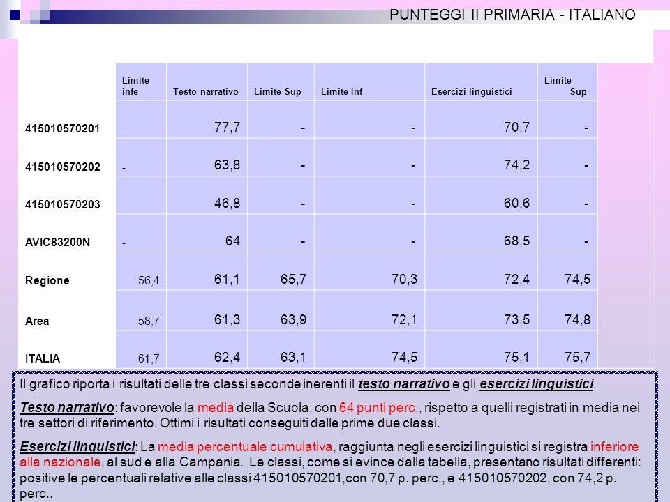 CONFRONTO: CLASSI II DELLA PRIMARIA RISPETTO ALLA REGIONE CAMPANIA, AL SUD E ALLITALIA.