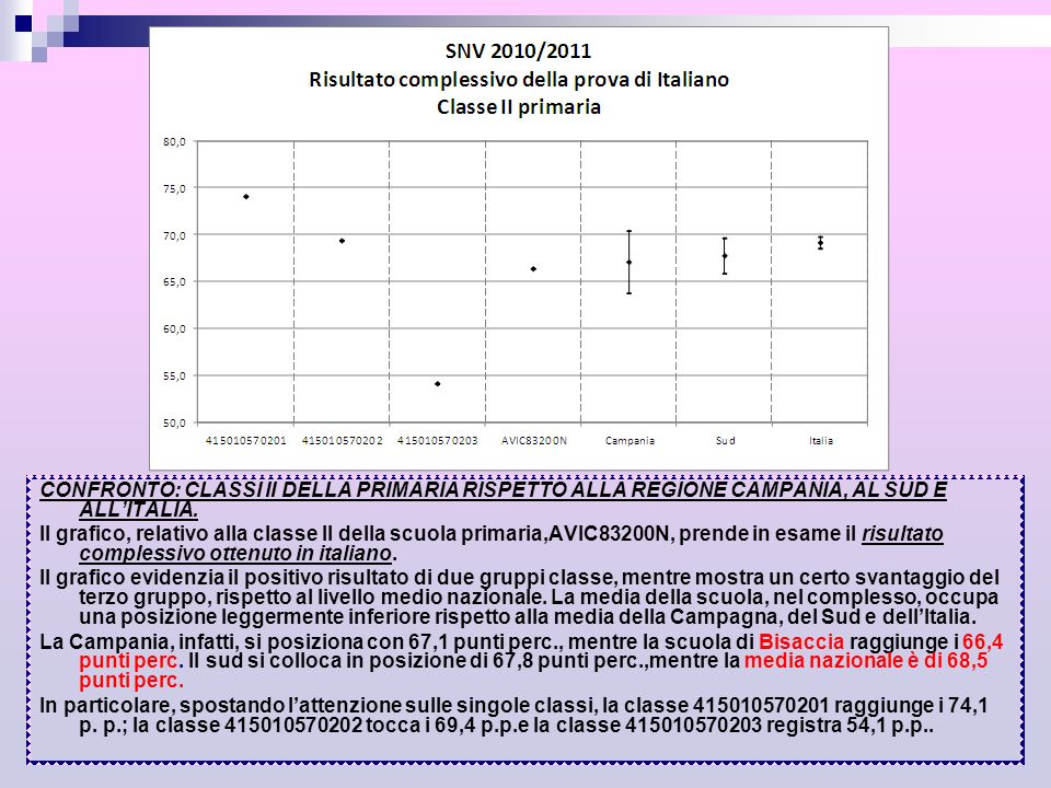 Griglia di correzione Prova di Italiano Classe II Scuola Primaria A1.
