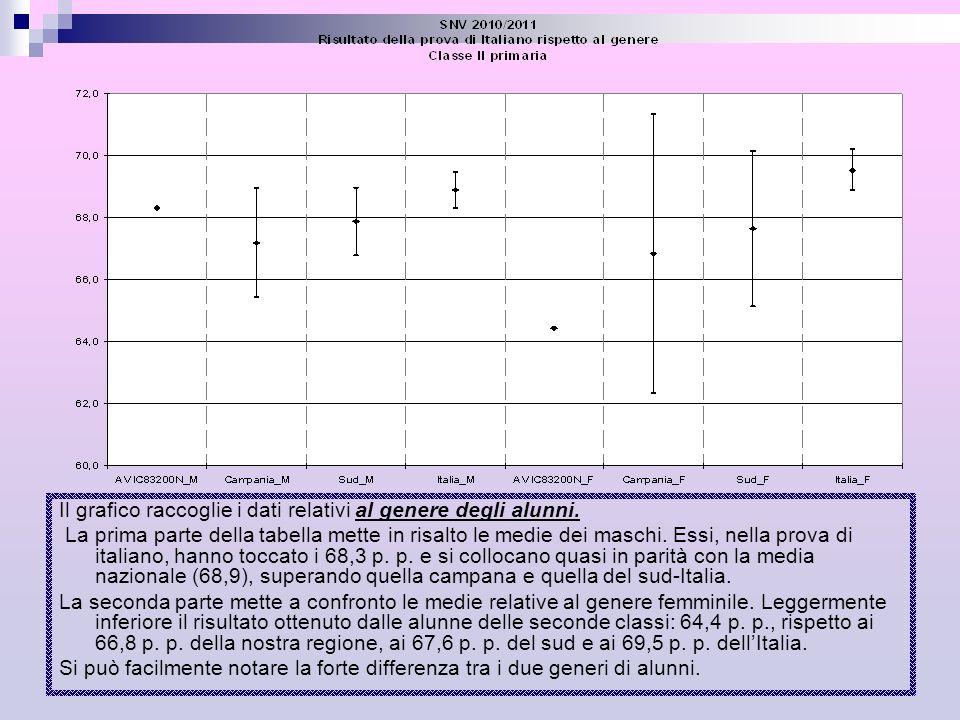 Il grafico rileva la regolarità del percorso di studi degli alunni regolari, anticipatari e posticipatari.