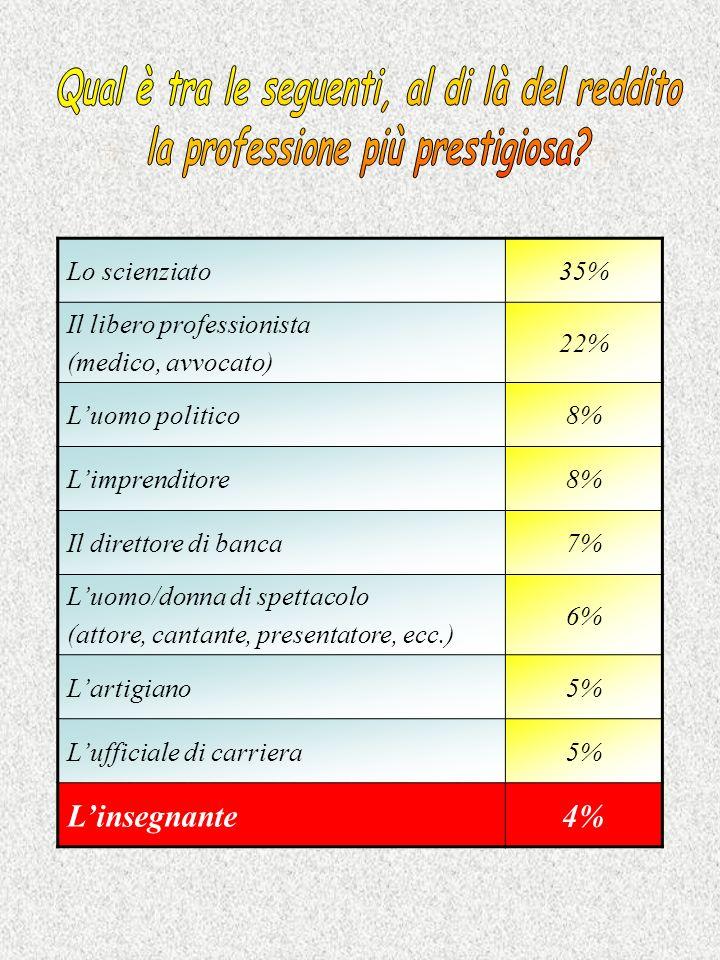 Lo scienziato35% Il libero professionista (medico, avvocato) 22% Luomo politico8% Limprenditore8% Il direttore di banca7% Luomo/donna di spettacolo (attore, cantante, presentatore, ecc.) 6% Lartigiano5% Lufficiale di carriera5% Linsegnante4%