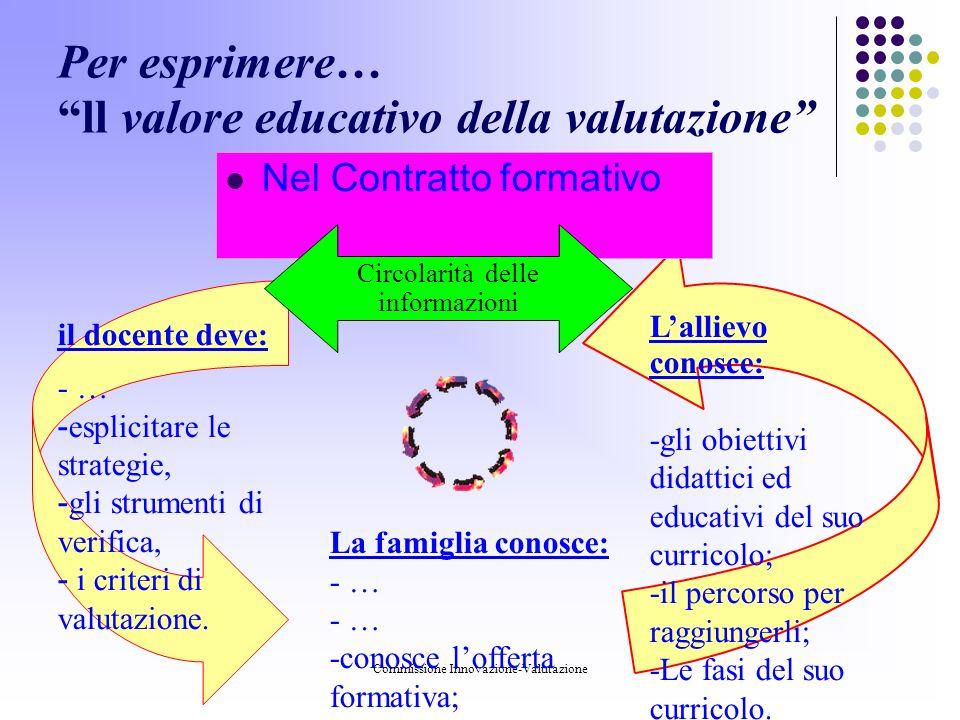 Commissione Innovazione-Valutazione Per esprimere… ll valore educativo della valutazione Nel Contratto formativo il docente deve: - … - esplicitare le strategie, - gli strumenti di verifica, - i criteri di valutazione.