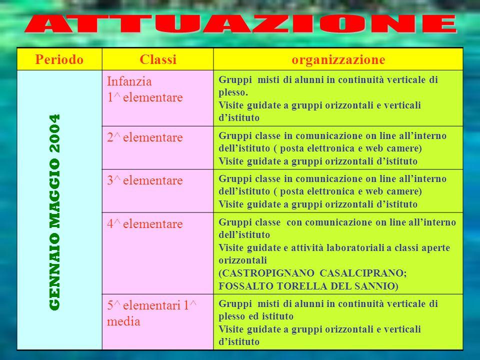 Period o Classiorganizzazione Infanzia 1^ elementare Gruppi misti di alunni in continuità verticale di plesso. Visite guidate a gruppi orizzontali e v