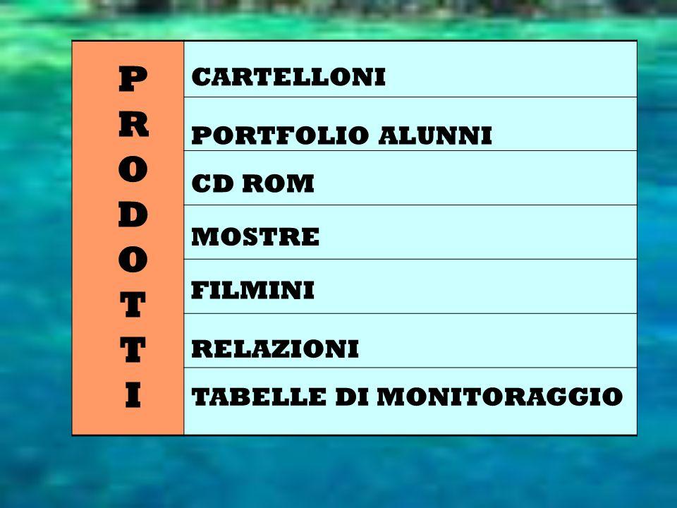 P R O D O T T I CARTELLONI PORTFOLIO ALUNNI CD ROM MOSTRE FILMINI RELAZIONI TABELLE DI MONITORAGGIO