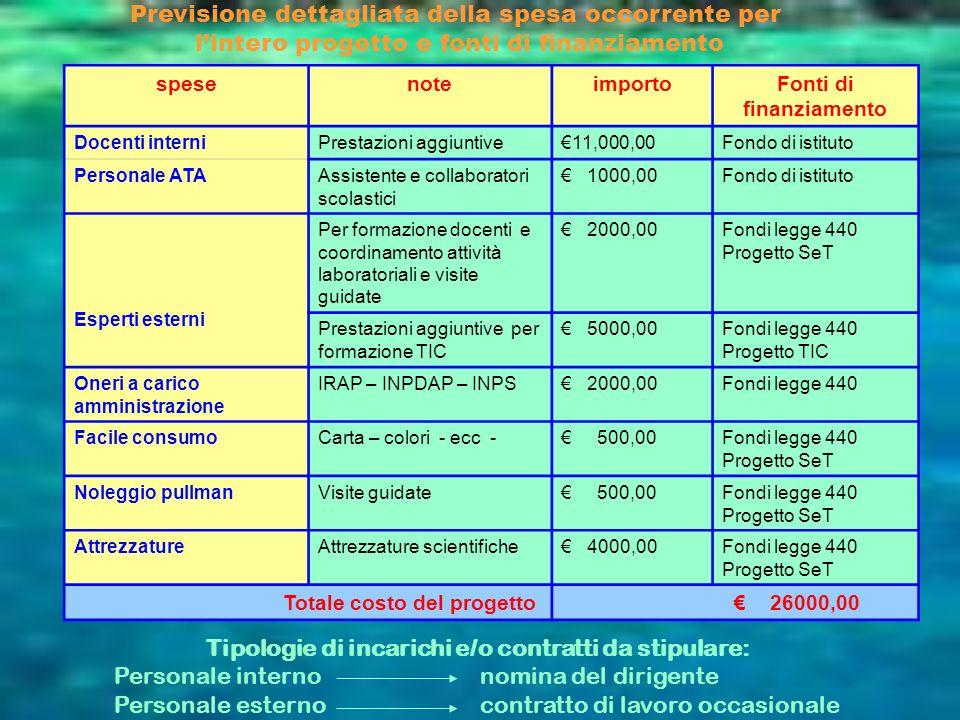 spesenoteimportoFonti di finanziamento Docenti interniPrestazioni aggiuntive11,000,00Fondo di istituto Personale ATAAssistente e collaboratori scolast