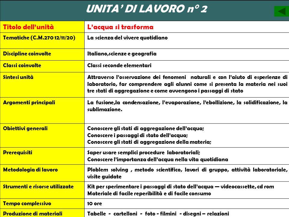 UNITA DI LAVORO n° 2 Titolo dellunitàLacqua si trasforma Tematiche (C.M.270 12/11/20)La scienza del vivere quotidiano Discipline coinvolteItaliano,sci
