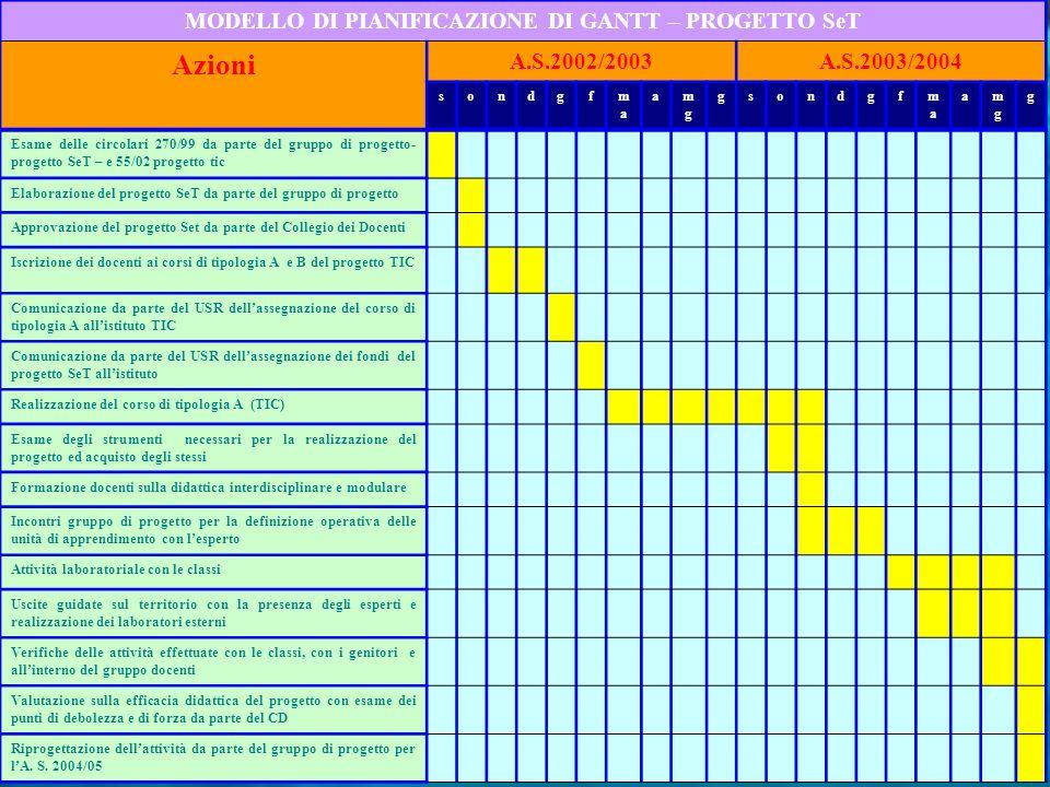 MODELLO DI PIANIFICAZIONE DI GANTT – PROGETTO SeT Azioni A.S.2002/2003A.S.2003/2004 sondgfmama amgmg gsondgfmama amgmg g Esame delle circolari 270/99