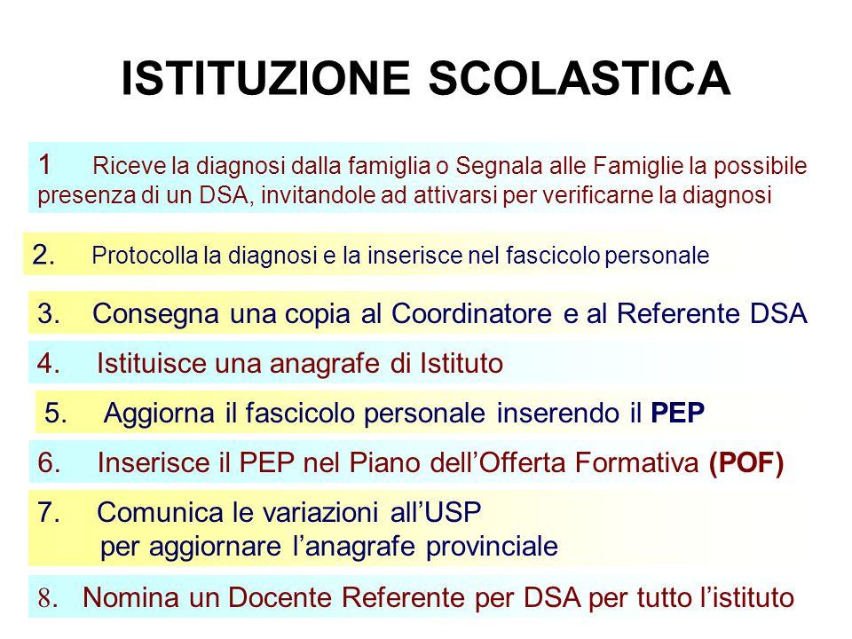 2 ISTITUZIONE SCOLASTICA 8.