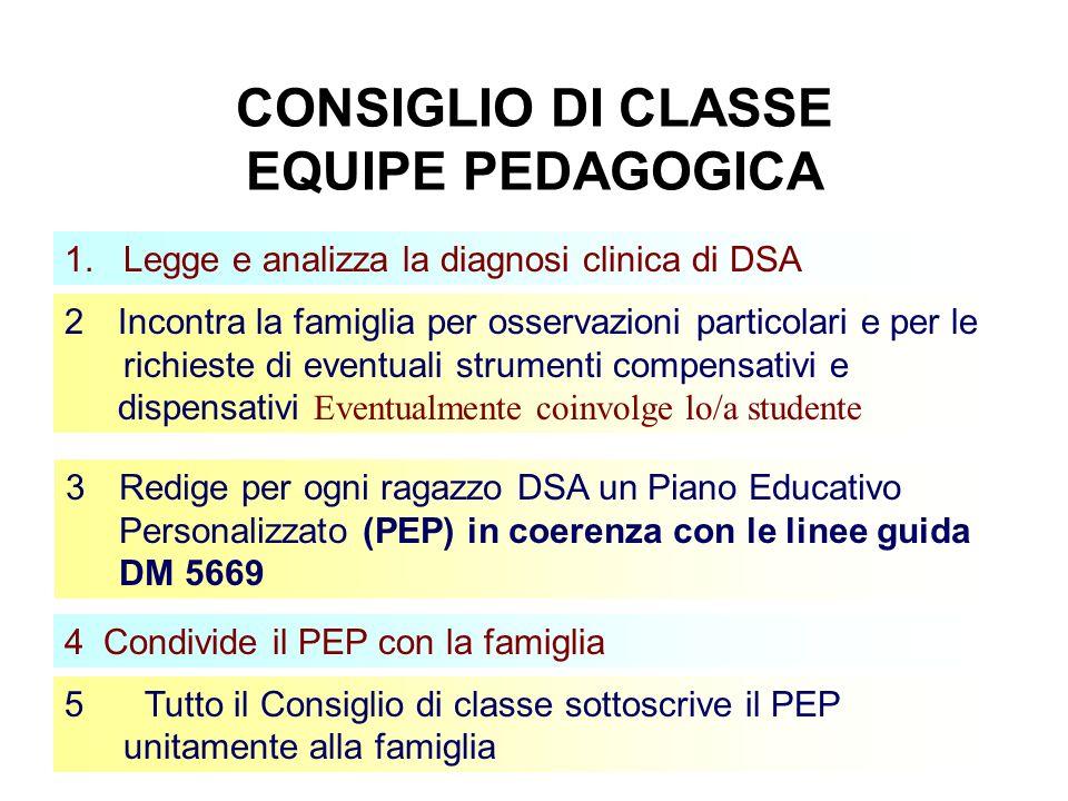 4 CONSIGLIO DI CLASSE EQUIPE PEDAGOGICA 5Tutto il Consiglio di classe sottoscrive il PEP unitamente alla famiglia 1. Legge e analizza la diagnosi clin