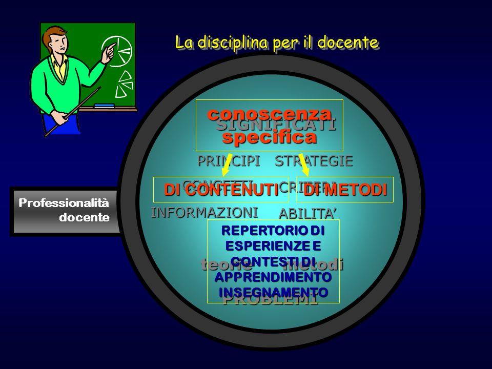 Professionalità docente SIGNIFICATIPROBLEMI teorie INFORMAZIONI CONCETTI PRINCIPI metodi ABILITA CRITERI STRATEGIE La disciplina per il docente conosc