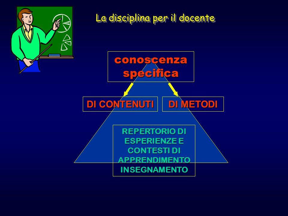 conoscenza specifica DI METODI DI CONTENUTI REPERTORIO DI ESPERIENZE E CONTESTI DI APPRENDIMENTO INSEGNAMENTO La disciplina per il docente