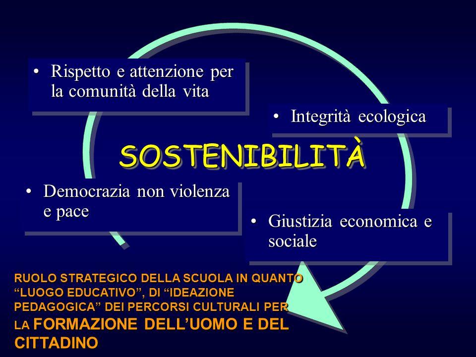 SOSTENIBILITÀSOSTENIBILITÀ Rispetto e attenzione per la comunità della vitaRispetto e attenzione per la comunità della vita Integrità ecologicaIntegri