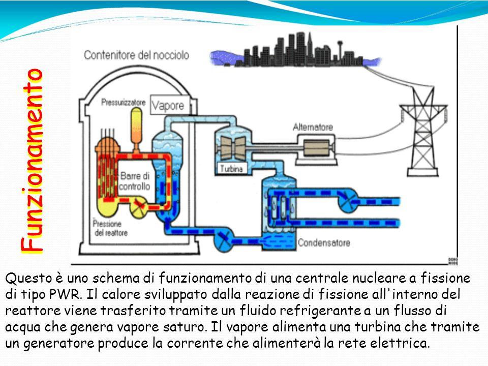 Funzionamento Questo è uno schema di funzionamento di una centrale nucleare a fissione di tipo PWR. Il calore sviluppato dalla reazione di fissione al