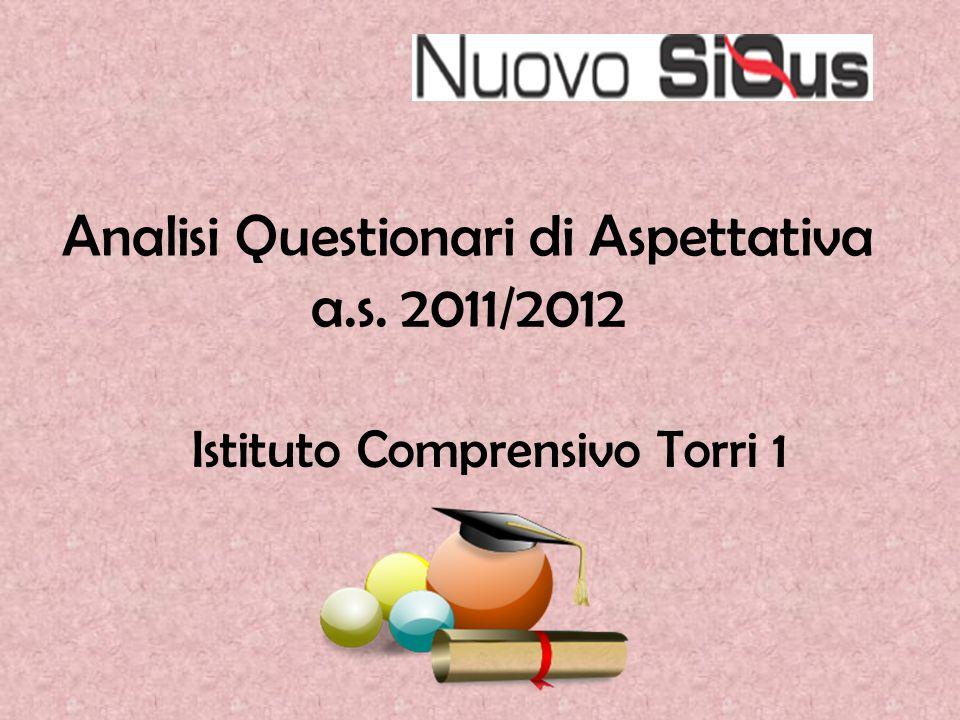 Analisi Questionari di Aspettativa a.s. 2011/2012 Istituto Comprensivo Torri 1