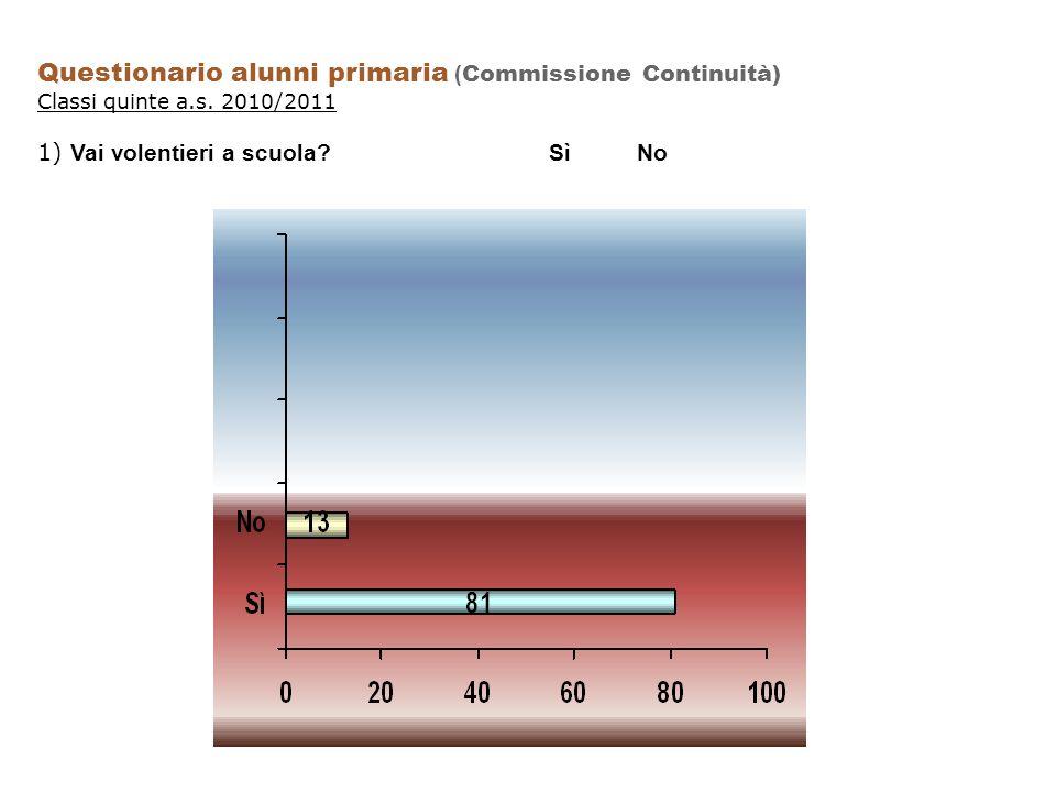 Questionario alunni primaria ( Commissione Continuità) Classi quinte a.s.