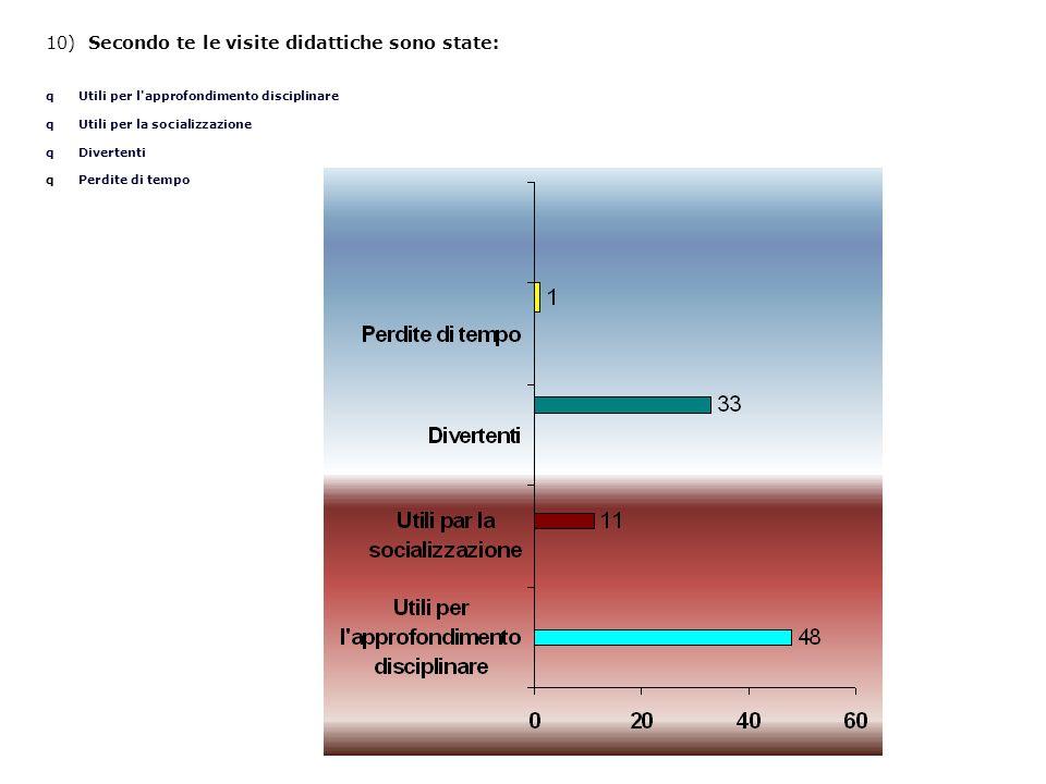 10) Secondo te le visite didattiche sono state: q Utili per l approfondimento disciplinare q Utili per la socializzazione q Divertenti q Perdite di tempo