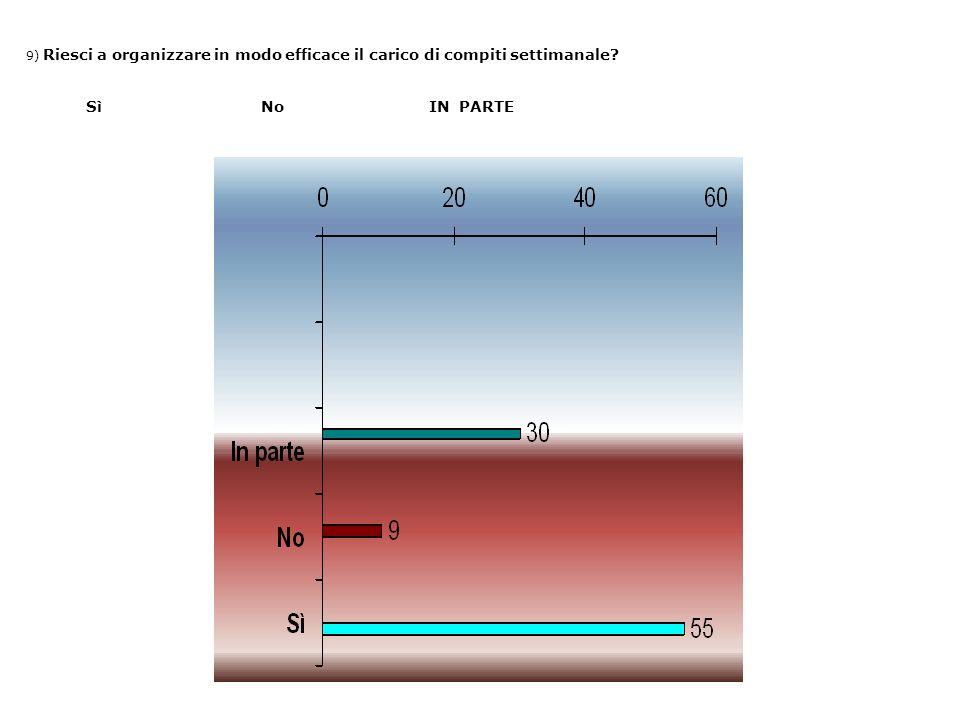 9) Riesci a organizzare in modo efficace il carico di compiti settimanale? Sì No IN PARTE
