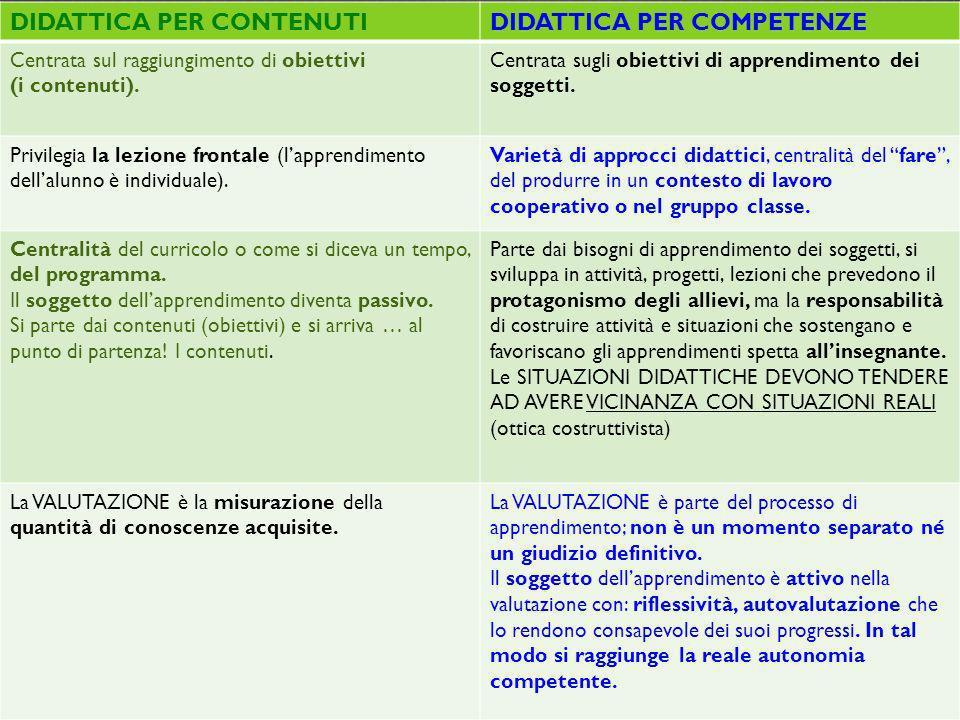 DIDATTICA PER CONTENUTIDIDATTICA PER COMPETENZE Centrata sul raggiungimento di obiettivi (i contenuti). Centrata sugli obiettivi di apprendimento dei