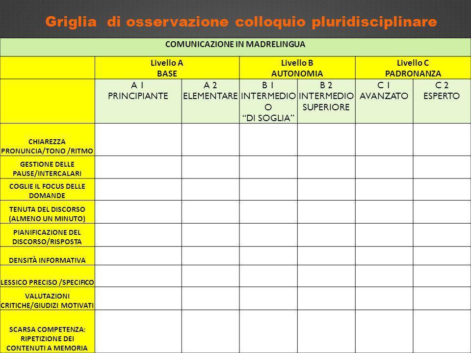 Griglia di osservazione colloquio pluridisciplinare COMUNICAZIONE IN MADRELINGUA Livello A BASE Livello B AUTONOMIA Livello C PADRONANZA A 1 PRINCIPIA