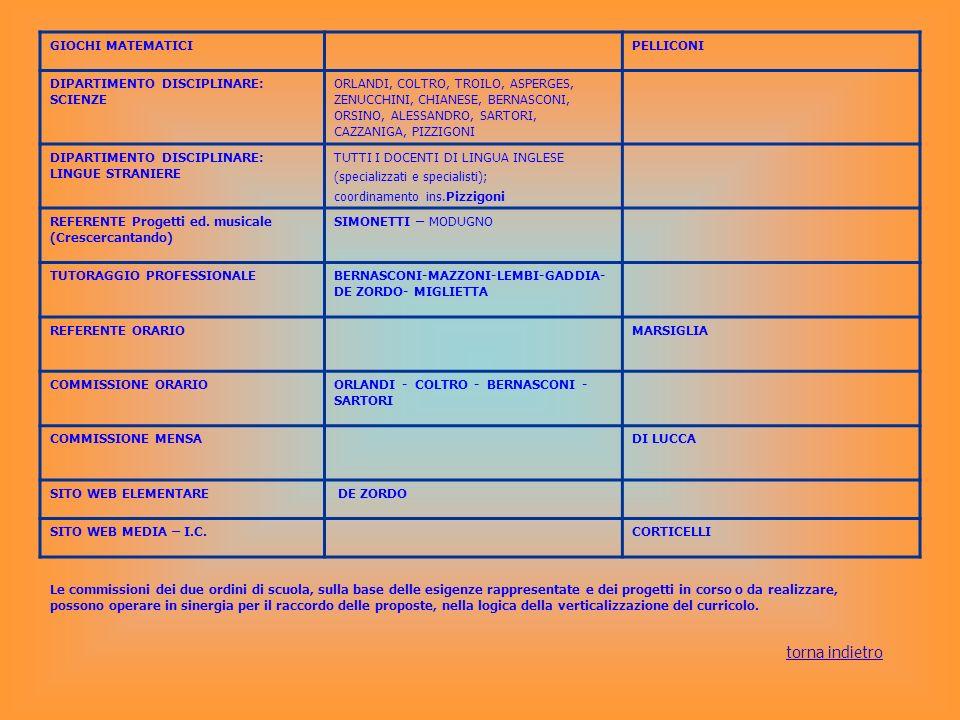 DOCENTI E SPECIALISTI SCUOLE PRIMARIE MARTINENGOPUGLIE CL.DOCENTECL.DOCENTE 1 ASERVELLO MARIANNA VERRENGIA GENOVEFFA 1 A GIULIANO M.