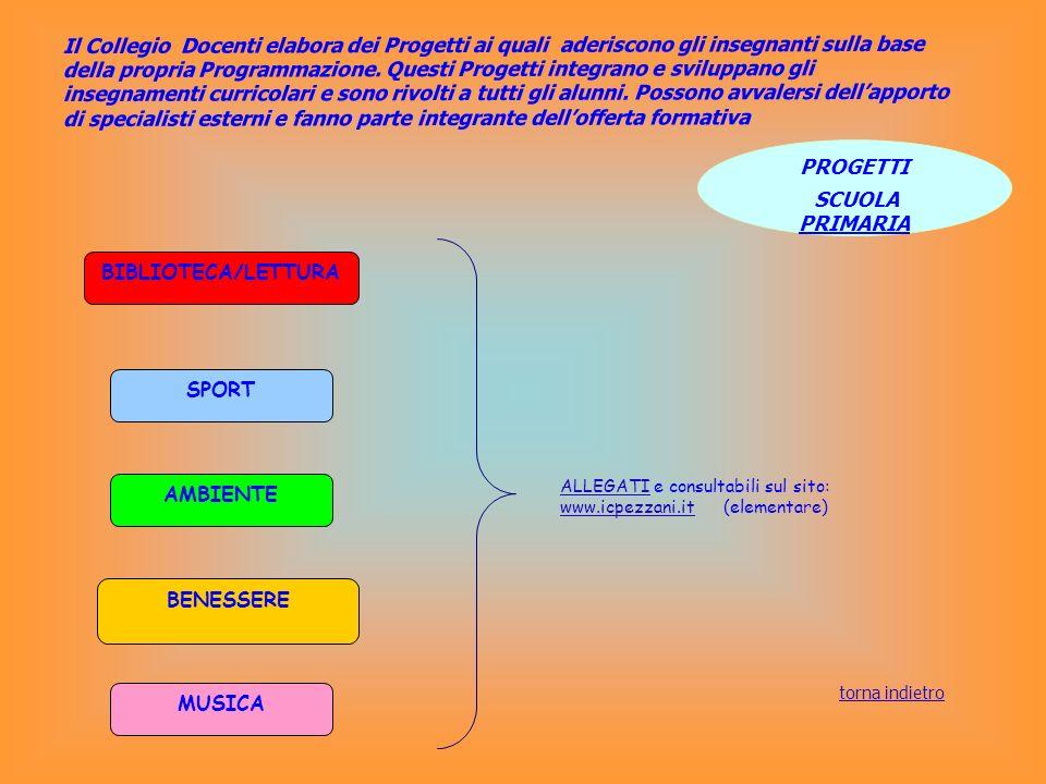 SPORT 1 PODCASTING RADIO PEZZANI CERTIFICAZIONE KET SPORT 2 LINGUA E POESIA PROGETTI SCUOLA SECONDARIA ALLEGATIALLEGATI e consultabili sul sito: www.icpezzani.it (media) www.icpezzani.it torna indietro