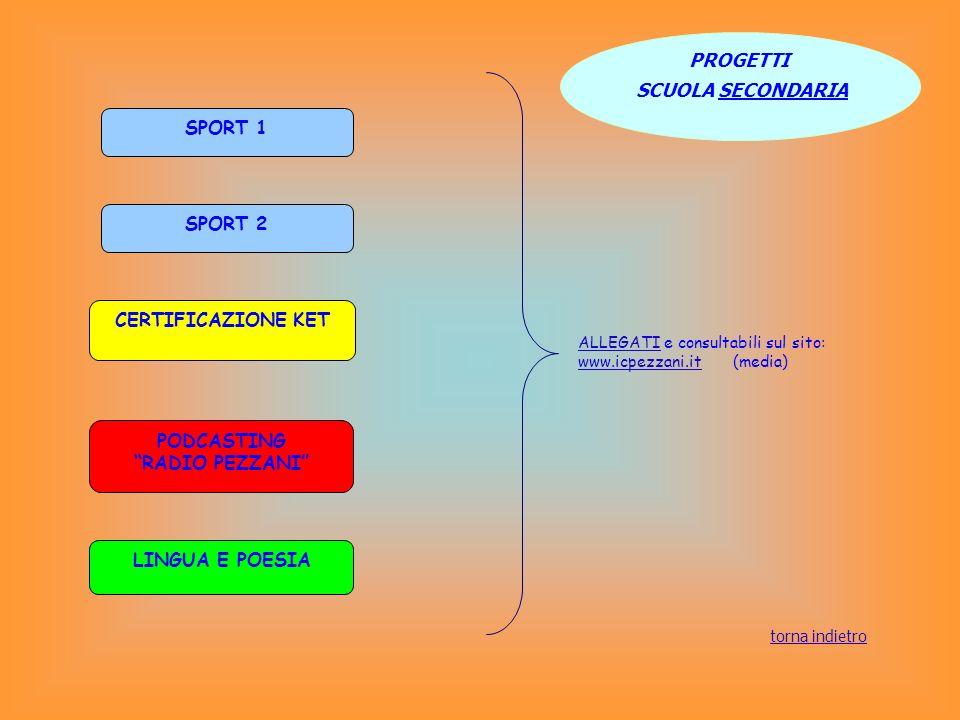 EDUCAZIONE AMBIENTALE E SVILUPPO SOSTENIBILE SANA E ROBUSTA COSTITUZIONE FIERA DEL LIBRO BIBLIOTECA/ LETTURA ESPRESSIVA PROGETTI COMUNI AI DUE ORDINI DI SCUOLE ALLEGATIALLEGATI e consultabili sul sito: www.icpezzani.itwww.icpezzani.it ( media) torna indietro