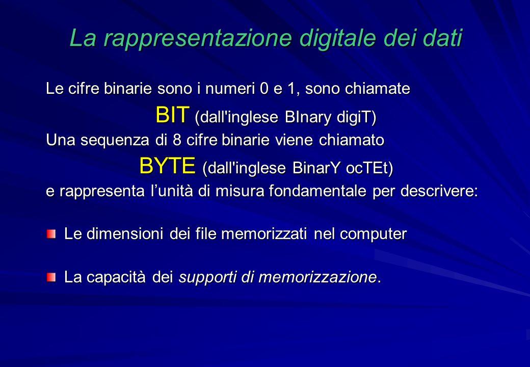 Le cifre binarie sono i numeri 0 e 1, sono chiamate BIT (dall'inglese BInary digiT) Una sequenza di 8 cifre binarie viene chiamato BYTE (dall'inglese