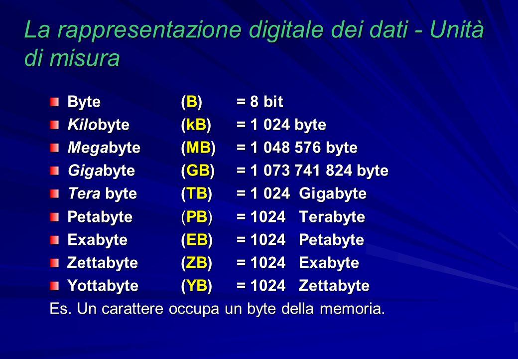 La rappresentazione digitale dei dati - Unità di misura Byte (B) = 8 bit Kilobyte(kB)= 1 024 byte Megabyte(MB)= 1 048 576 byte Gigabyte(GB)= 1 073 741
