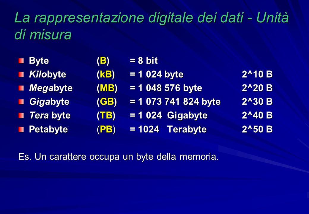 La rappresentazione digitale dei dati - Unità di misura Byte (B) = 8 bit Kilobyte(kB)= 1 024 byte2^10 B Megabyte(MB)= 1 048 576 byte2^20 B Gigabyte(GB