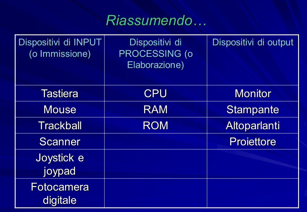 Riassumendo… Dispositivi di INPUT (o Immissione) Dispositivi di PROCESSING (o Elaborazione) Dispositivi di output TastieraCPUMonitor MouseRAMStampante