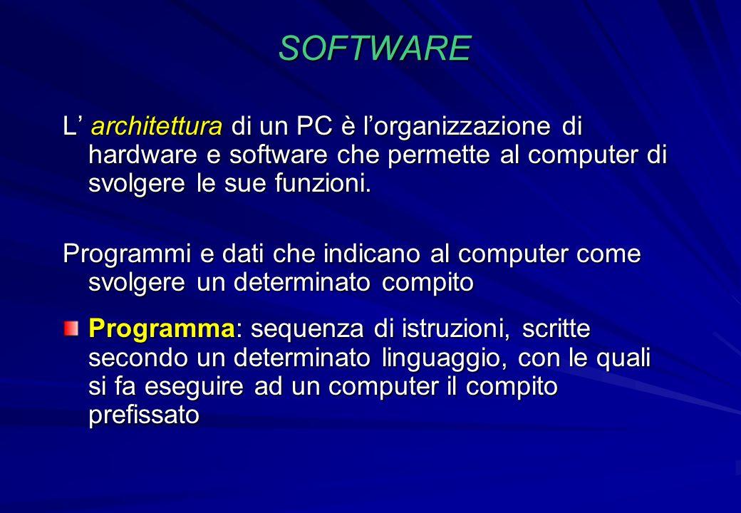SOFTWARE L architettura di un PC è lorganizzazione di hardware e software che permette al computer di svolgere le sue funzioni. Programmi e dati che i