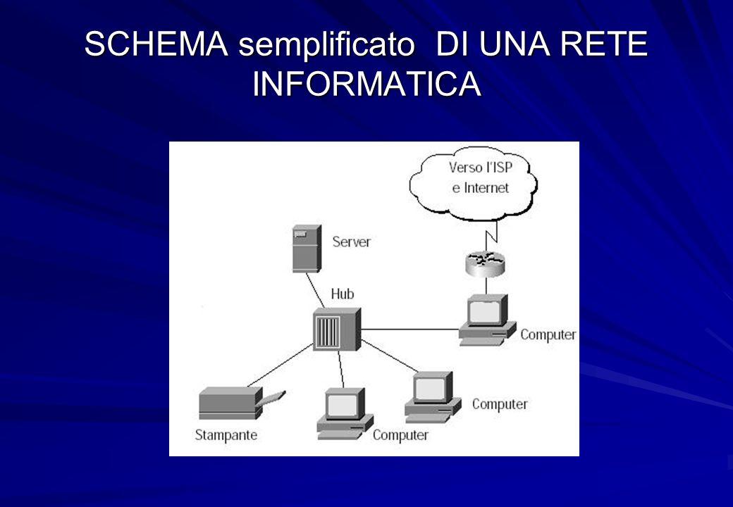 SCHEMA semplificato DI UNA RETE INFORMATICA