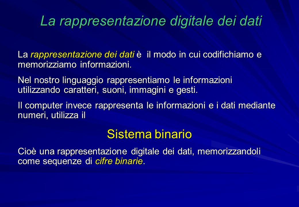 La rappresentazione digitale dei dati La rappresentazione dei dati è il modo in cui codifichiamo e memorizziamo informazioni. Nel nostro linguaggio ra
