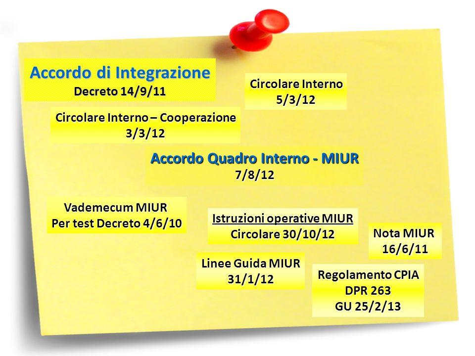 Accordo Quadro Interno - MIUR 7/8/12 Istruzioni operative MIUR Circolare 30/10/12 Nota MIUR 16/6/11 Accordo di Integrazione Decreto 14/9/11 Linee Guid