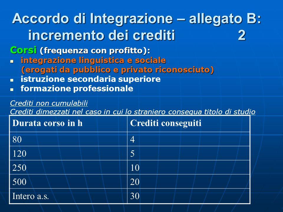 Accordo di Integrazione – allegato B: incremento dei crediti 2 Corsi (frequenza con profitto): integrazione linguistica e sociale integrazione linguis