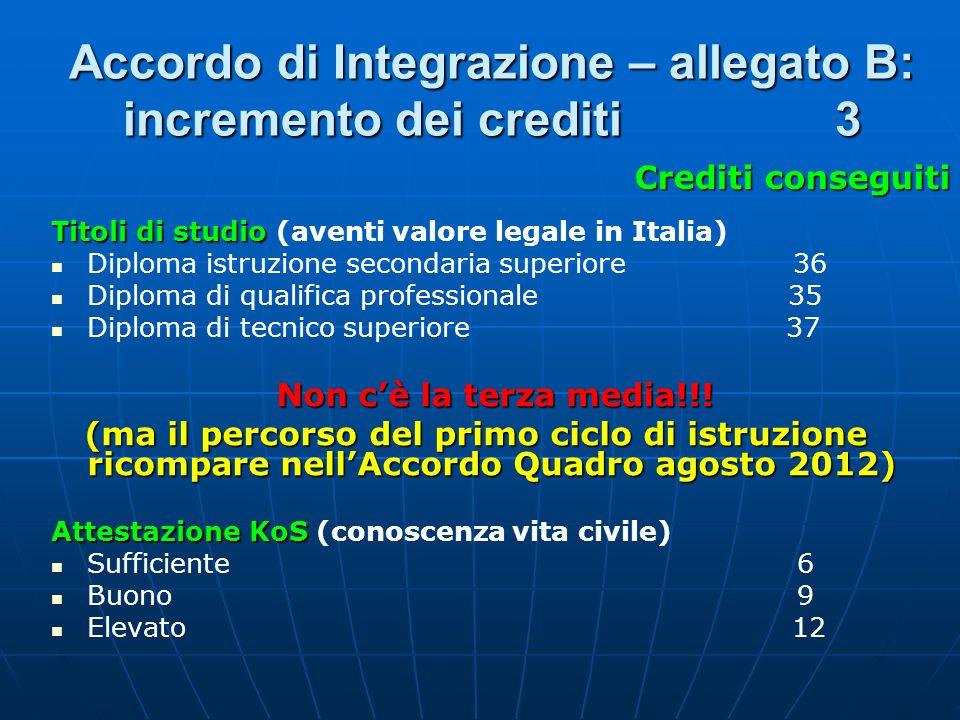 Accordo di Integrazione – allegato B: incremento dei crediti 3 Titoli di studio Titoli di studio (aventi valore legale in Italia) Diploma istruzione s