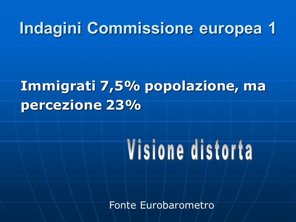 Indagini Commissione europea 1 Immigrati 7,5% popolazione, ma percezione 23% Fonte Eurobarometro