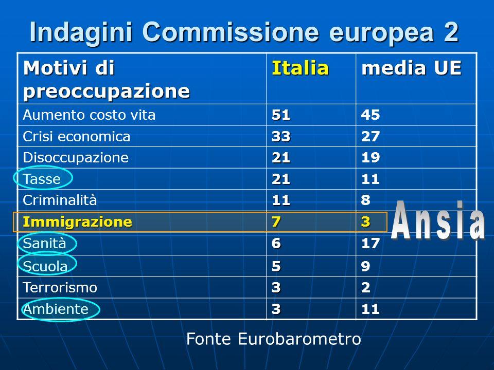 Indagini Commissione europea 2 Fonte Eurobarometro Motivi di preoccupazione Italia media UE Aumento costo vita5145 Crisi economica3327 Disoccupazione2