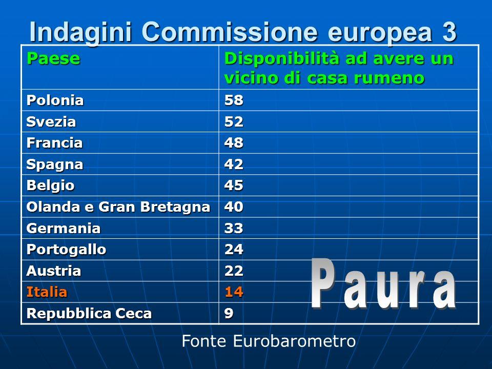 Indagini Commissione europea 3 Fonte EurobarometroPaese Disponibilità ad avere un vicino di casa rumeno Polonia58 Svezia52 Francia48 Spagna42 Belgio45