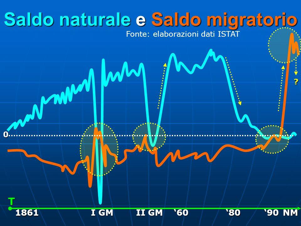Saldo naturale e Saldo migratorio 0 T 1861 I GM II GM 90NM60 80 ? Fonte: elaborazioni dati ISTAT