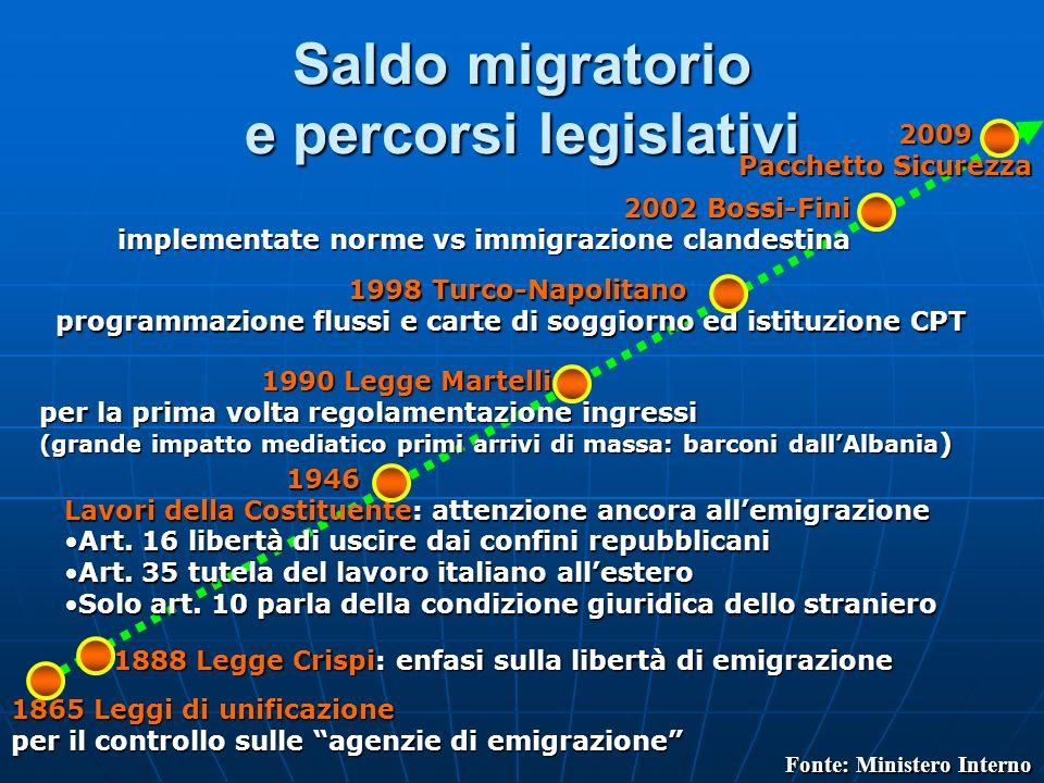 Saldo migratorio e percorsi legislativi 1865 Leggi di unificazione per il controllo sulle agenzie di emigrazione 1888 Legge Crispi: enfasi sulla liber