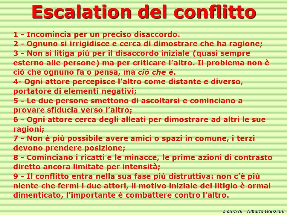 Escalation del conflitto a cura di: Alberto Genziani 1 - Incomincia per un preciso disaccordo. 2 - Ognuno si irrigidisce e cerca di dimostrare che ha