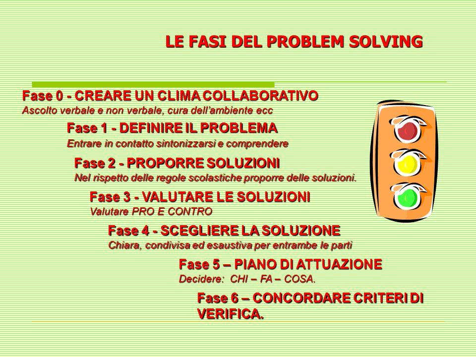 LE FASI DEL PROBLEM SOLVING Fase 0 - CREARE UN CLIMA COLLABORATIVO Ascolto verbale e non verbale, cura dellambiente ecc Fase 1 - DEFINIRE IL PROBLEMA
