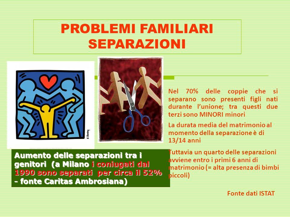 Aumento delle separazioni tra i genitori (a Milano i coniugati dal 1990 sono separati per circa il 52% - fonte Caritas Ambrosiana) PROBLEMI FAMILIARI